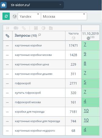 результаты продвижения сайта в Москве